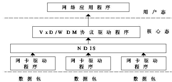 数据包结构体中